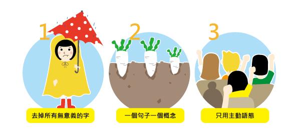 3步驟寫出簡潔易懂商業EMAIL - 華安 - ceo.lin的博客